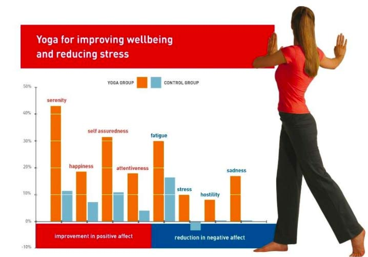 Yoga research graph showing yoga for improving wellbeing and decreasing stress